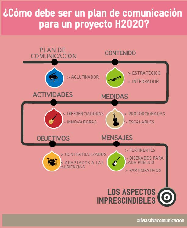 Claves de la comunicación en proyectos H2020